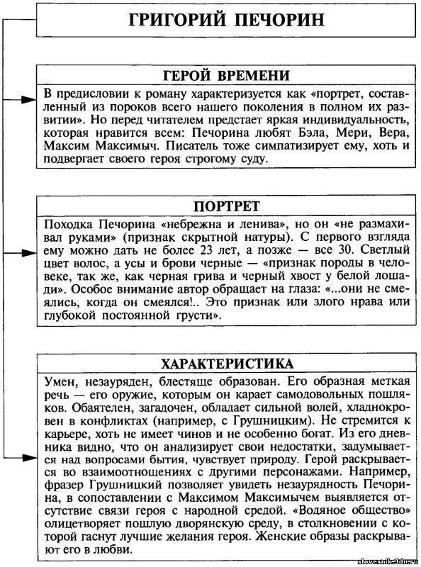 Подробная и краткая характеристики Печорина (для школьников и студентов)